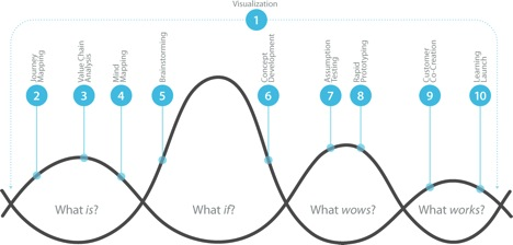 "Les dix étapes de la conception en mode ""design thinking"""